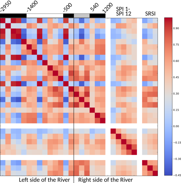 Visualization of a groundwater basin as a correlation matrix, with the groundwater wells sorted by their distance to the river