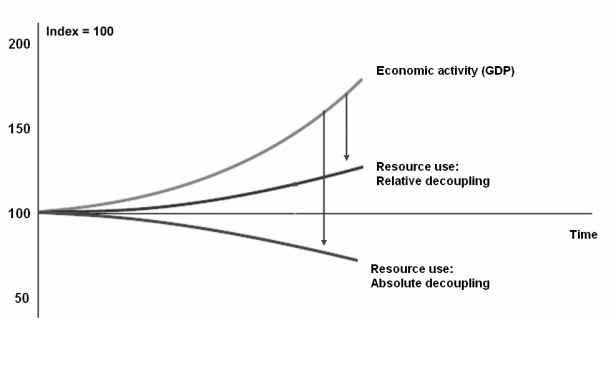 relative-v-absolute-decoupling
